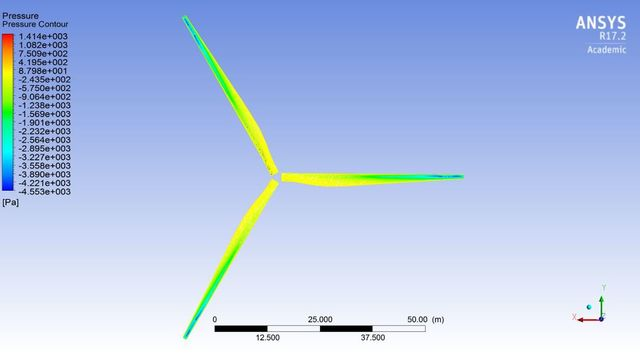 CFD for Horizontal wind Turbine.