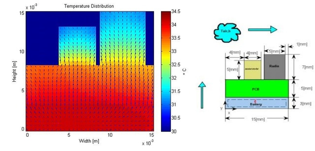 Temperature Distribution Across a PCB