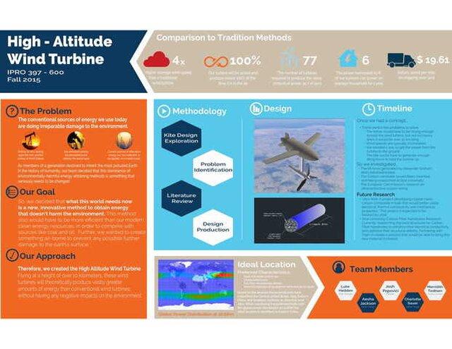Flying Turbine Concept